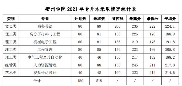 衢州学院2021年专升本分专业录取分数线