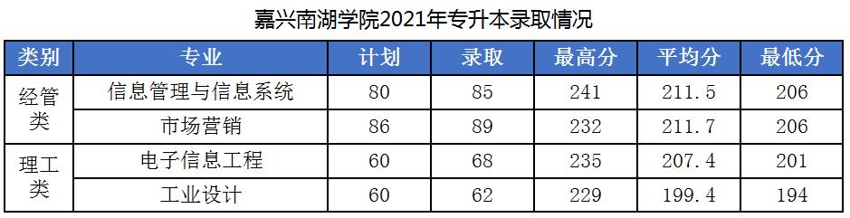 嘉兴南湖学院2021年专升本录取分数线