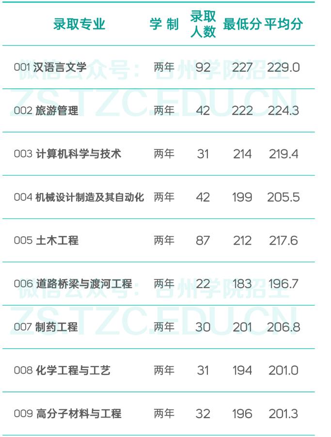 台州学院2021年专升本投档分数线