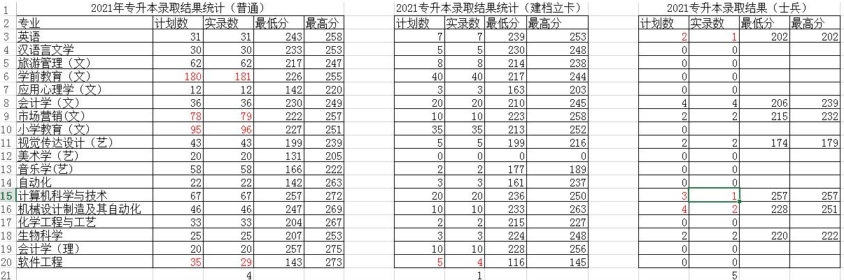 西安文理学院2021年专升本录取分数(不含征集志愿)