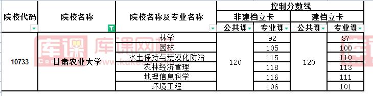 2021年甘肃农业大学专升本录取分数线