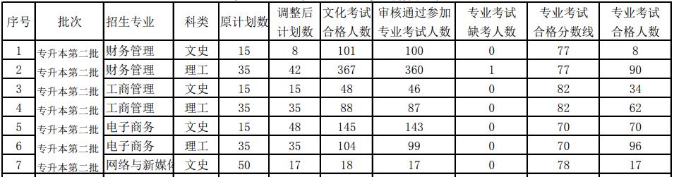 2021贵州大学明德学院专升本专业课分数线