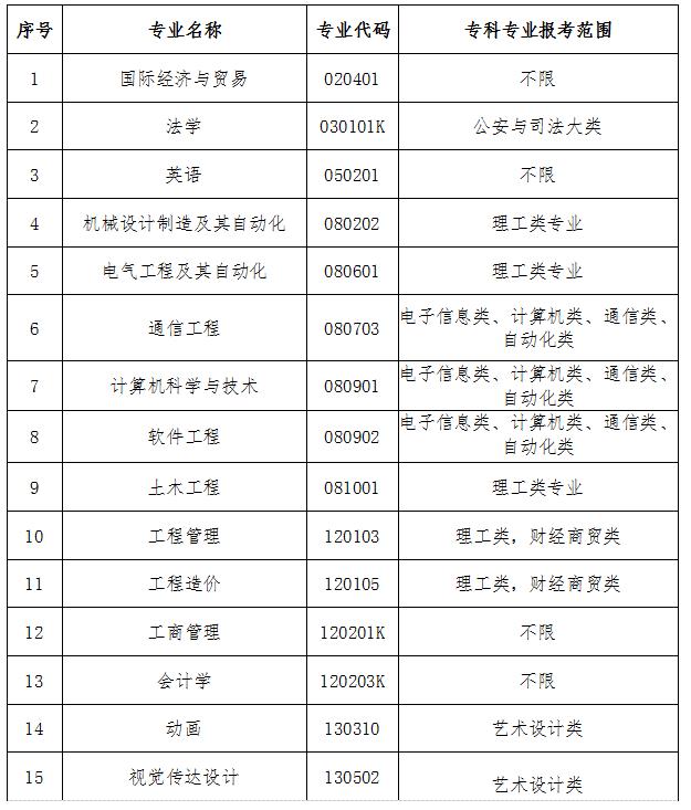 2021年武汉工程大学邮电与信息工程学院专升本招生专业报考范围要求