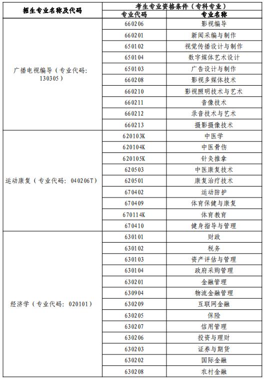 2021年武汉体育学院体育科技学院专升本各专业报考范围要求