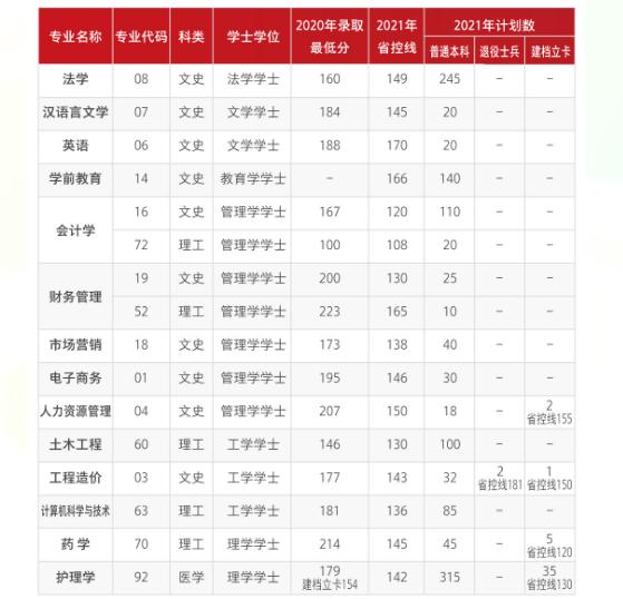 2021年西安培华学院专升本分数线