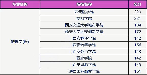 2021年陕西护理学(医)专业专升本录取分数线