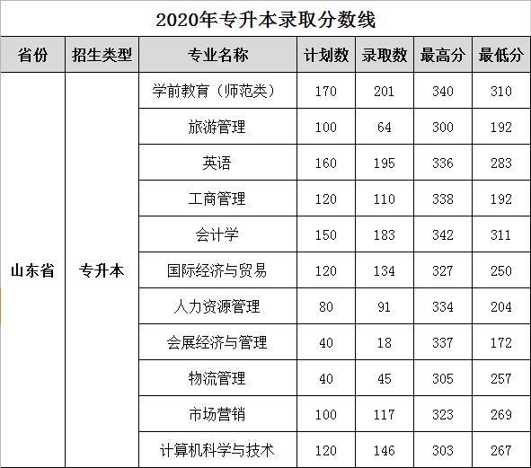 2020山东女子学院专升本录取分数线