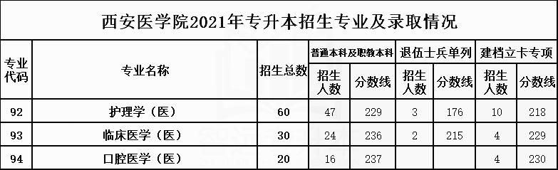 2021年西安医学院专升本招生专业及最低录取分数线
