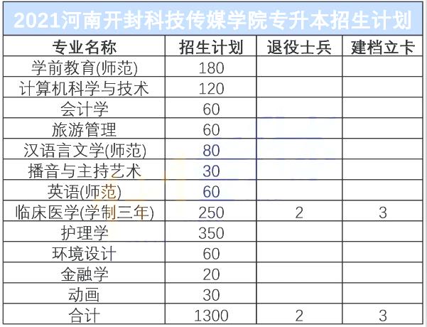 河南开封科技传媒学院专升本招生计划