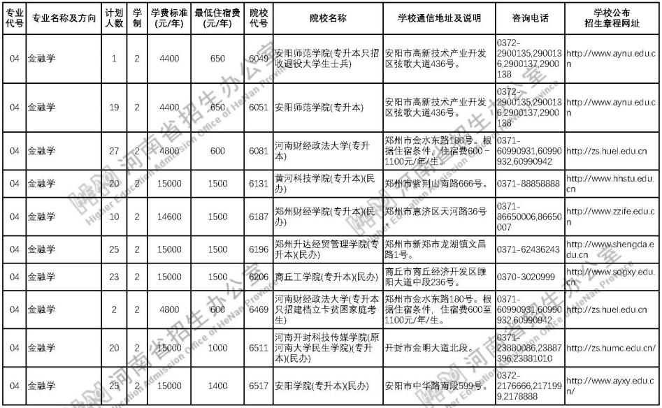 河南普通高等学校专科毕业生升入本科招生计划