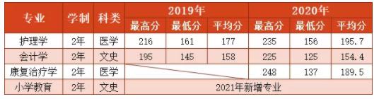 2019-2021年延安大学西安创新学院专升本录取分数线