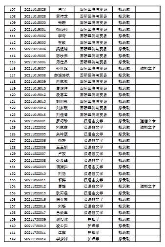 2021年吉首大学专升本录取名单