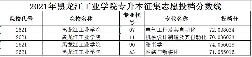 2021年黑龙江工业学院专升本征集志愿投档分数线