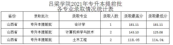吕梁学院2021年专升本提前批各专业录取情况统计表