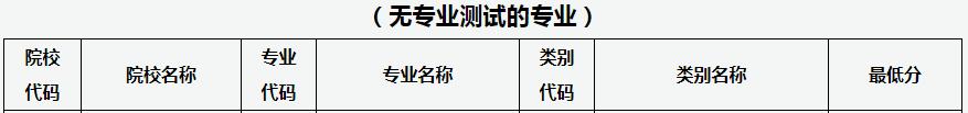 太原师范学院2021年专升本录取普通批投档分数线