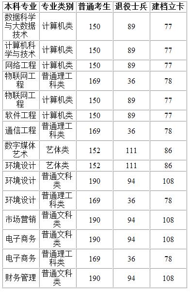2020重庆工程学院专升本录取分数线