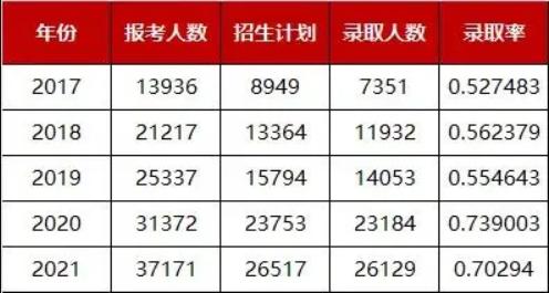 2017-2021年近5年陕西专升本录取率情况