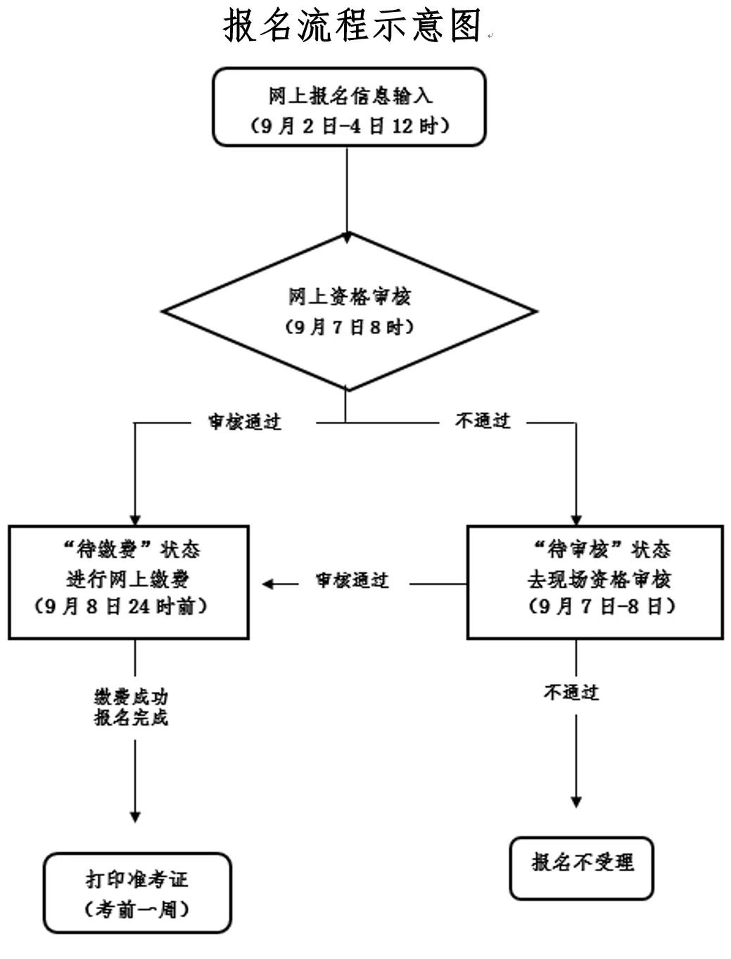 浙江教师资格证考试