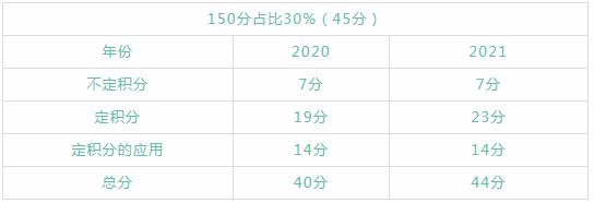 2022浙江专升本高数考情分析——一元函数积分学