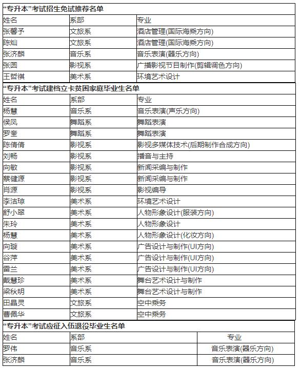 2021年湖南艺术职业学院专升本免试推荐及两类专项计划毕业生名单
