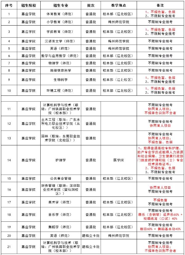 广东嘉应学院专升本教学地点及专业限制