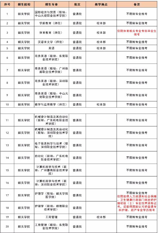 广东韶关学院专升本教学地点及专业限制